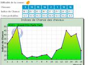 Pronostic hippique pour quinté jour l'hippodrome Bordeaux