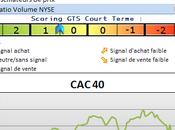 Analyse marchés nouveau point haut attendu semaine prochaine.