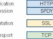 Google lance SPDY, pour accélerer