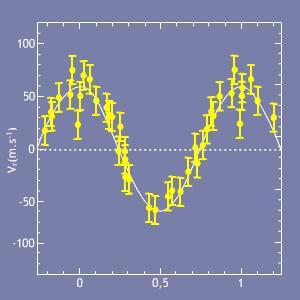 Variations de vitesse radiale de l'étoile 51 Peg (Crédit : CNES)