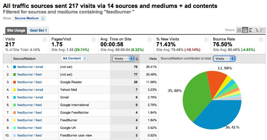 ga integration 1 Feedburner sinvite chez Analytics par la petite porte