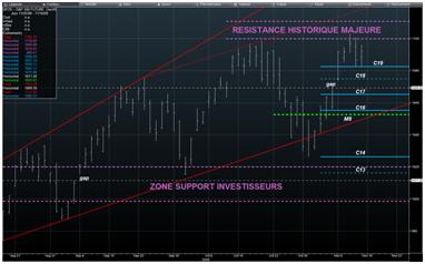 Analyse marchés : niveaux majeurs et signaux potentiellement proches