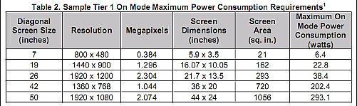 Energy Star - 5.0 - display - écran - tableau des consommations en fonctionnement