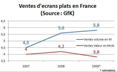 graph_vente_ecrans