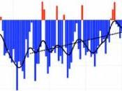 ClimateGate nouveaux éléments, nouvelles fraudes mises jour, nausée chez certains scientifiques