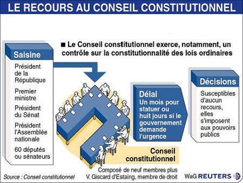 Le conseil constitutionnel et la loi dissertation