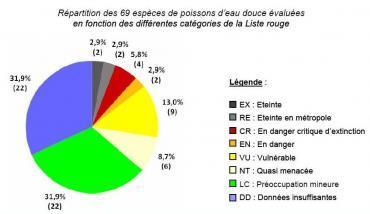 Des poissons d'eau douce en dangereuse voie d'extinction en France