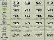Tableau comparatif iPhone, Palm, Nexus