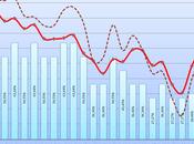 EUR/USD Saisonnalité Janvier