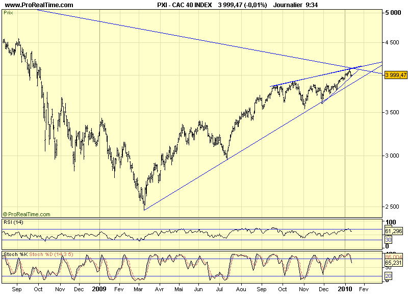 CAC 40 D 12 01 10