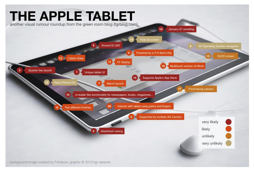apple tablet rumour roundup Les rumeurs autour de l'Apple Tablette…