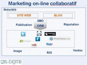 Les réseaux sociaux vont modifier l'approche marketing des marques