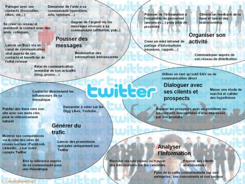 Twitter à quoi sert il ? le résumé en une image