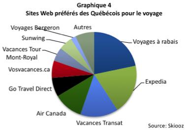 Sites web préférés des Québécois