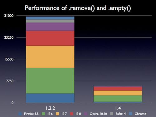 Sortie de jQuery 1.4, 4 ans de loyaux services