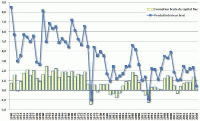 Investissement, effet d'éviction de la dépense publique