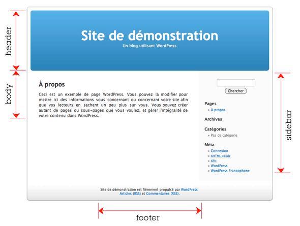 Structure d'un thème WordPress