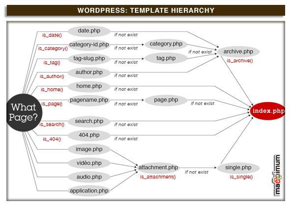 WordPress : comprendre les thèmes et les modèles