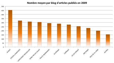 nombre_moyen_article_2009
