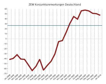 konjunkturerwartungen_jan2010.jpg