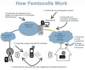 Free utilisera des femtocellules pour son déploiement 3G