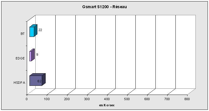 Reseau - S1200