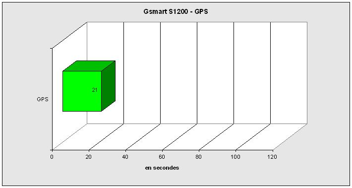 GPS - S1200