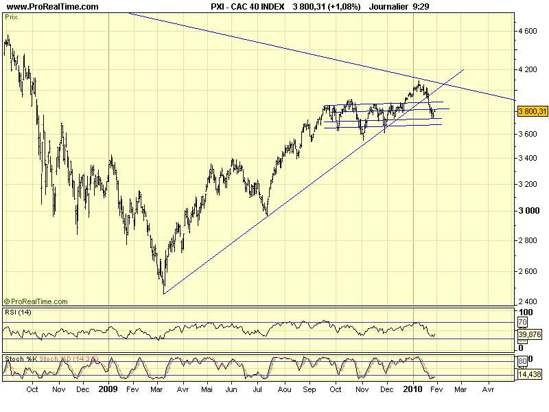 CAC 40 D 28 01 10
