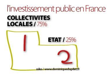 investissement-public-collectivites-locales.jpg
