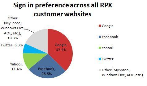 openid-rpx-pie-chart