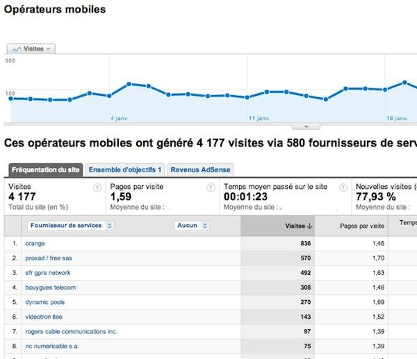 google mobile analytics 1 Google Analytics: une section sur la mobilité et les annotations