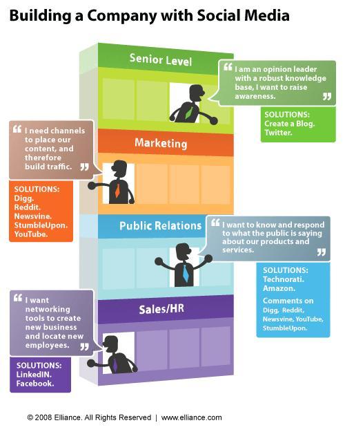 Les médias sociaux, axe principal d'une entreprise?