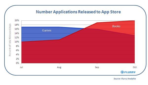 Graph ebooks