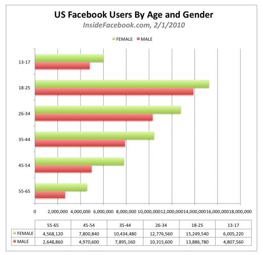 facebook-repartition