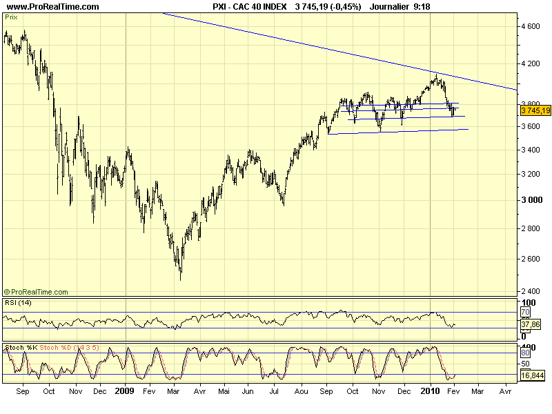 CAC 40 D 02 02 10