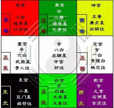 Feng Shui 2010: carte des étoiles volantes