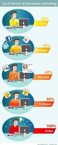 formes-interaction-marketing.jpg