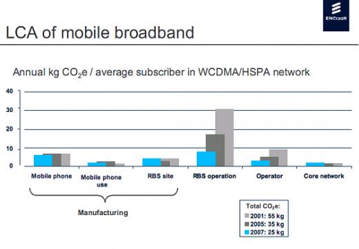 Téléphone - Ericsson - LCA - ACV - 2009 - chiffres - empreinte carbone