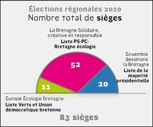 sieges-nouvelle-majorite.gif