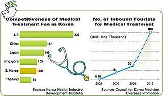 Le tourisme médical coréen attire le Moyen-Orient