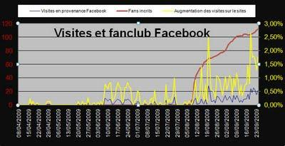 Réseaux sociaux et taux de conversion en visiteurs sur un site internet