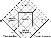 Quelle sont tendances politiques?