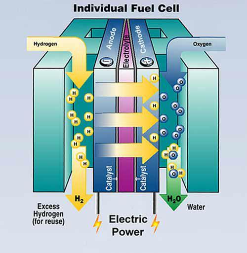 L'hydrogène, vecteur énergetique