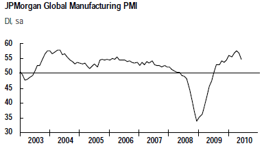 JPM-global-PMI-manu-juin-10.png
