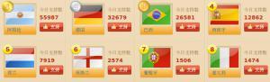 Coupe du monde de football : les pronostics des supporters chinois.