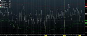 INDICES : le S&P; déclenche une figure baissière