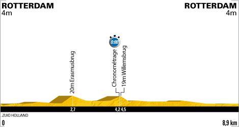 Tour de France 2010 - Prologue @ Rotterdam