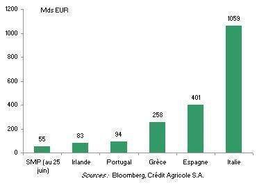 Interventions de la BCE vs. encours de dette publique