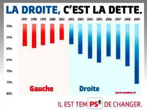 ps dette droite explosion raffarin fillon sarkozy injustice budget ps76 blog76.jpg