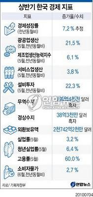 +7.2% de croissance au premier semestre